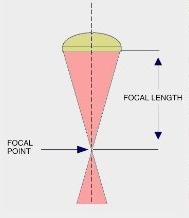 focal_point_lengt_2